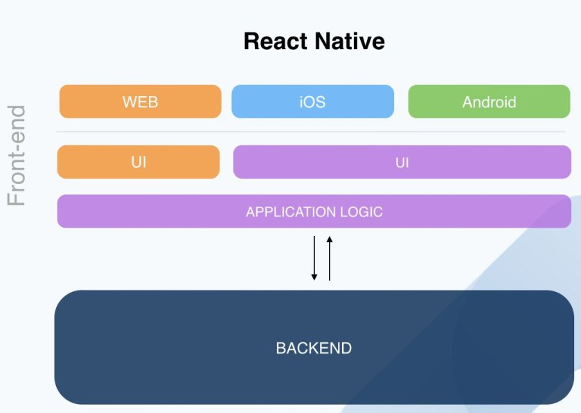 5 key advantages of #reactnative  #React #native