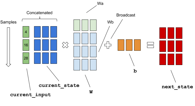 How to Build a Recurrent #NeuralNetwork in TensorFlow