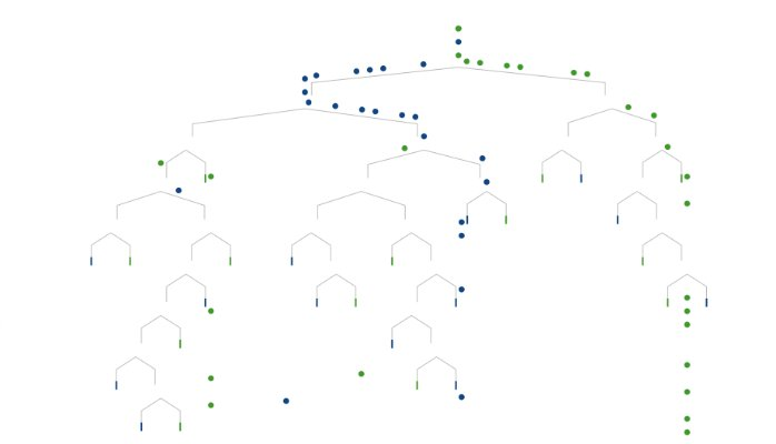 A Visual Introduction to Machine Learning | #DataScience #MachineLearning #RT