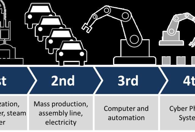 Why Everyone Must Get Ready For The 4th Industrial Revolution  #iot