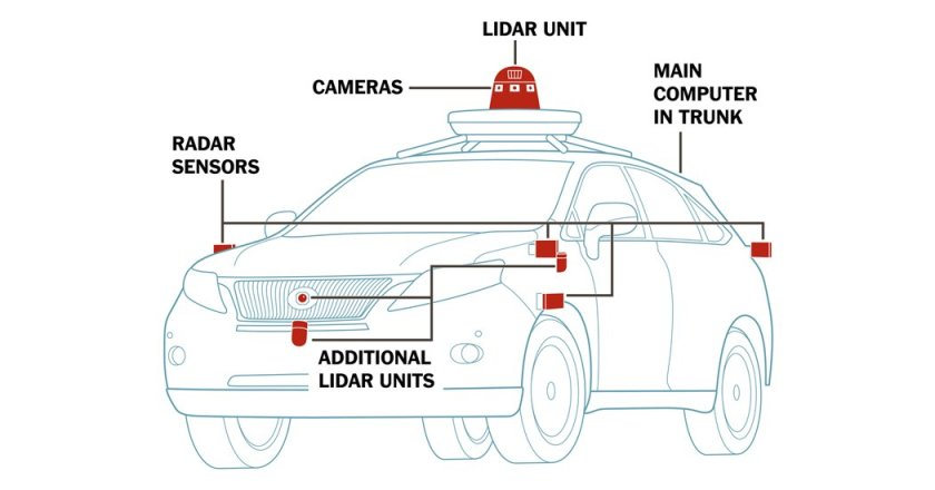 How Self-Driving Cars Work #fintech #selfdriving #insurtech #AutonomousVehicles #AI