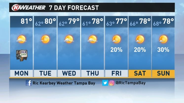 Forecast: A warm, clear MLK Day kicks off weeklong trend across Tampa Bay