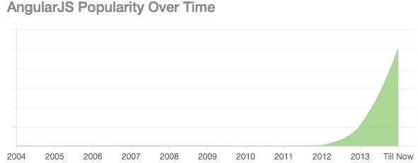 Here's a look at the popularity of #AngularJS over time:   #SkillsCenter