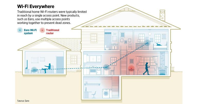 #Mesh #networking: Why it's coming to a home or office near you | ZDNet  #IoT #smarthome