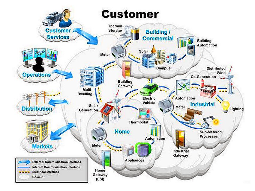 Microsoft's Strikes Cloud-Powered #SmartGrid,   [via @evankirstel]    #IoT #SmartCity #Cloud