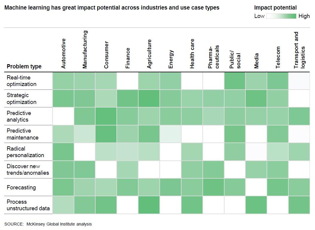 Unlocking the potential of #MachineLearning  via @McKinsey_MGI #BigData #Analytics
