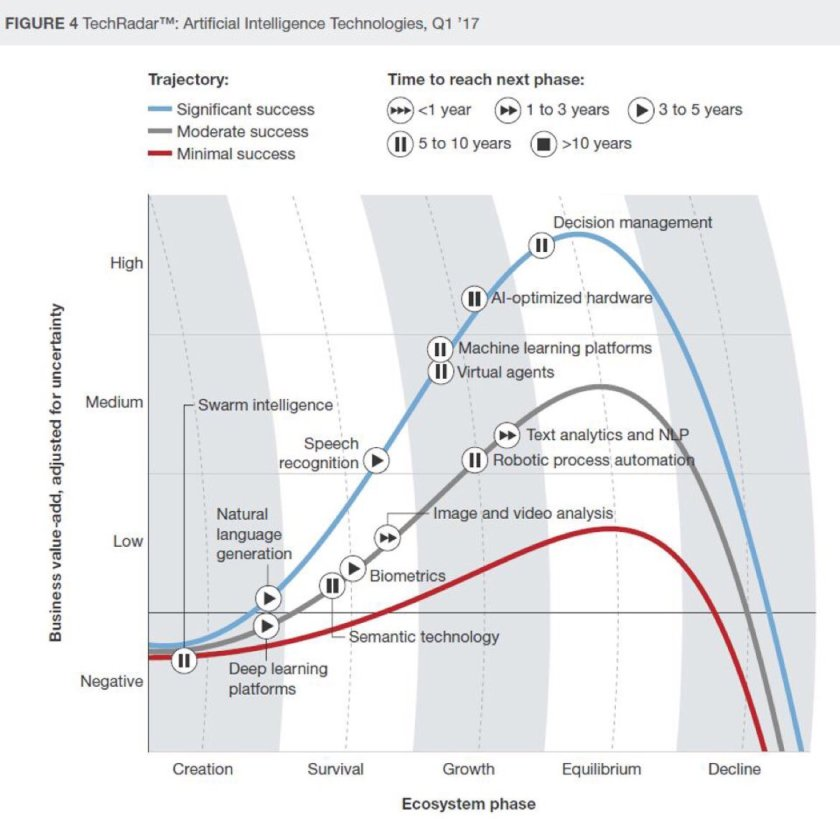 Investments in #AI will triple in 2017. 10 hottest AI technologies from #CIO #CMO
