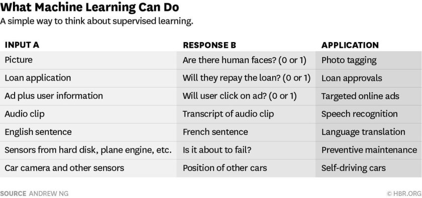 What machine learning can do —@AndrewYNg #AI