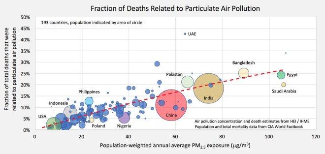 Muchos casos de muerte prematura se deben a la mala calidad del aire