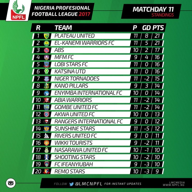 NPFL MATCHDAY 11: El-kanemi Close Gap On Plateau Utd, Shooting Stars Secured Their First Point At Enyimba 4