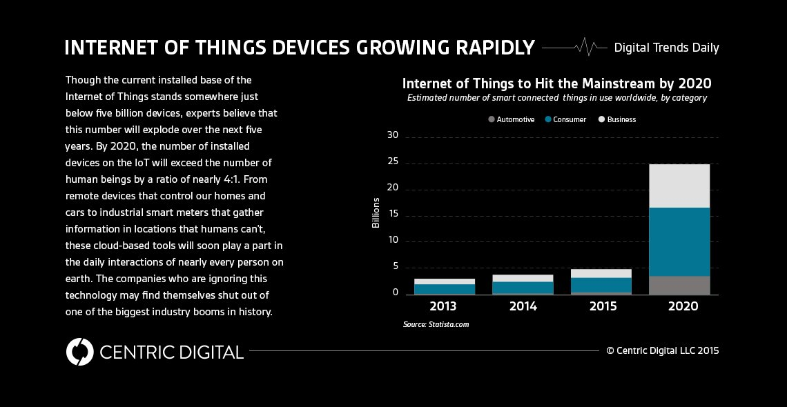 26 BILLION INTERNET OF THINGS DEVICES BY 2020 | #BigData #IoT #RT