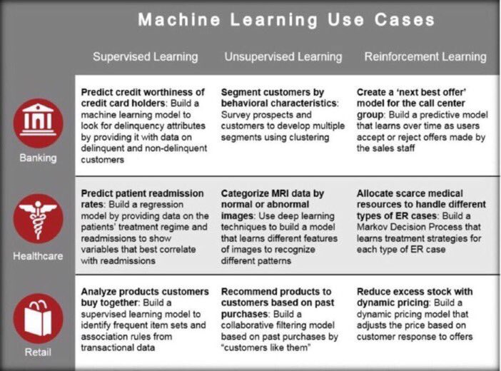 #machinelearning use cases:  1. Supervised 2. Unsupervised 3. Reinforcement
