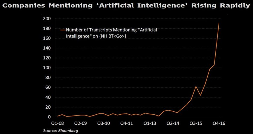 Business-Focus on Artificial Intelligence Rising: {Analysis on Terminal  }