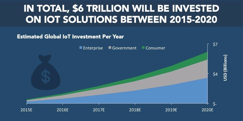 THE IoT 101 REPORT: Your essential guide to the Internet of Things