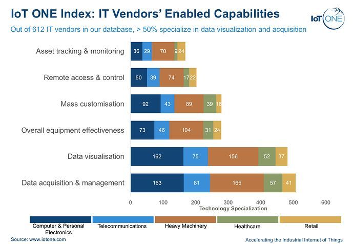 [IoT ONE Index]: IT Vendors' Enabled Capabilities  @iotonehq  #IoT #IIoT #IT #itrtg #bigdata