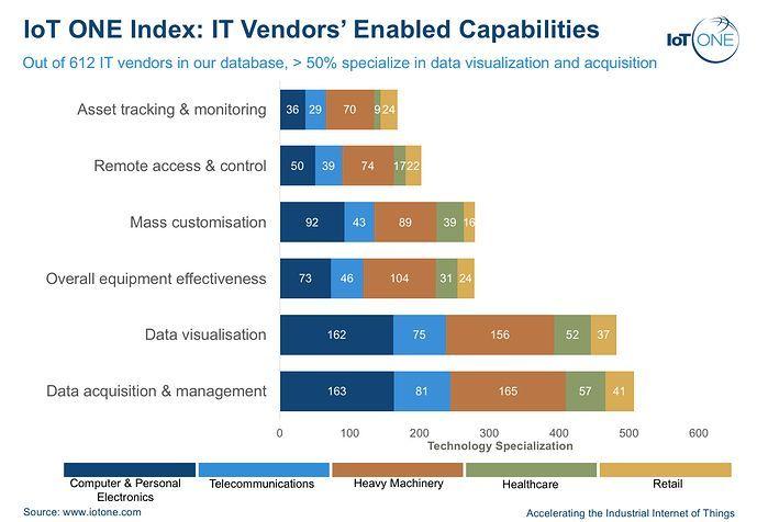 [IoT ONE Index]: IT Vendors' Enabled Capabilities  @iotonehq  #IoT #IIoT #IT #itrtg #bigdata