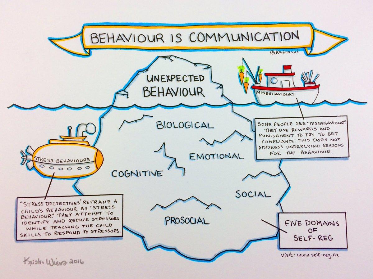Kristin Wiens On Twitter Behaviour Is Communication Be