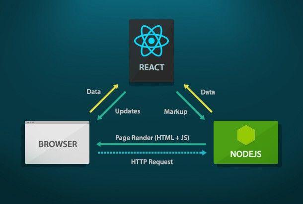 React.js Efficient Server Rending:  (via @tigranbs)