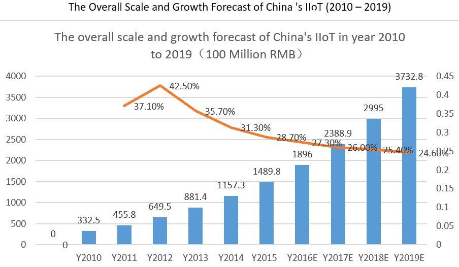 China's Gamble on Industrial IoT. #BigData #DataScience #IIoT #Analytics #EdgeComputing