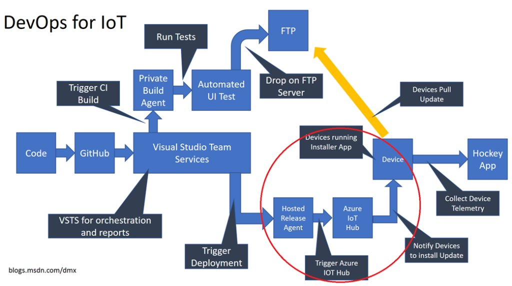- Part 3 of #DevOps for IoT. Here's how to talk to #Azure #IoT Hub from #VSTeamServices