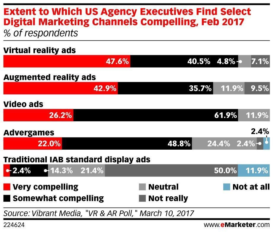 Are #AR and #VR ads compelling enough? Find out here:  #mixedreality #DigitalMarketing