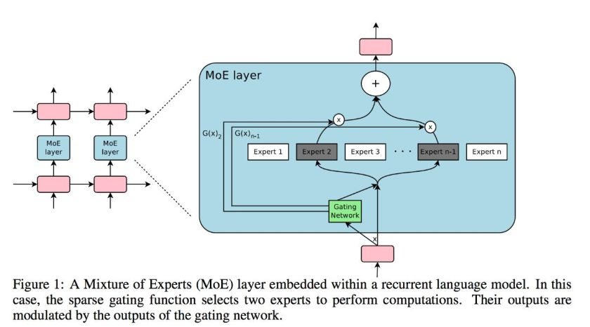 Google Brain's new super fast and highly accurate #AI: the Mixture of Experts Layer