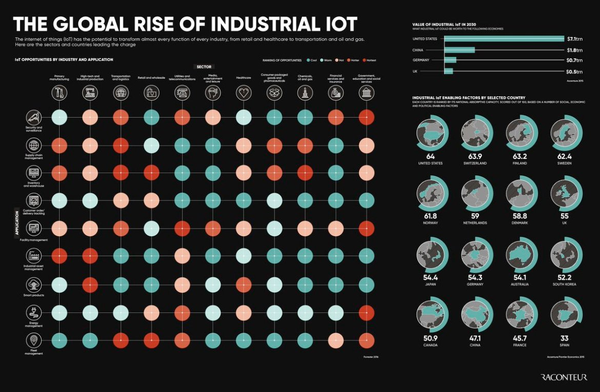 Graphic: The global rise of industrial IoT >  [Popular content]