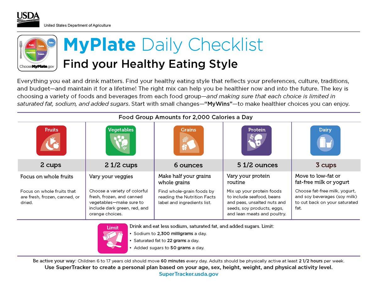 Myplate Daily Checklist Use The Myplate Daily Checklist