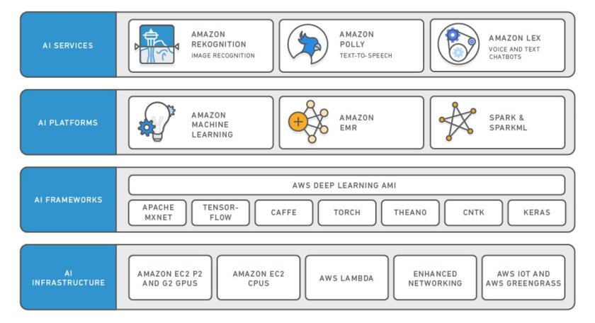 Learn about the breadth of #AI services available on the AWS - join our tech talk!