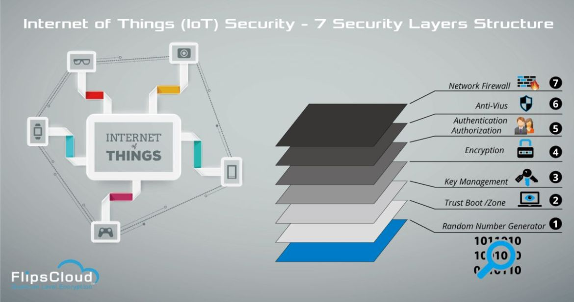 Procurement, #security slows adoption of #IoT