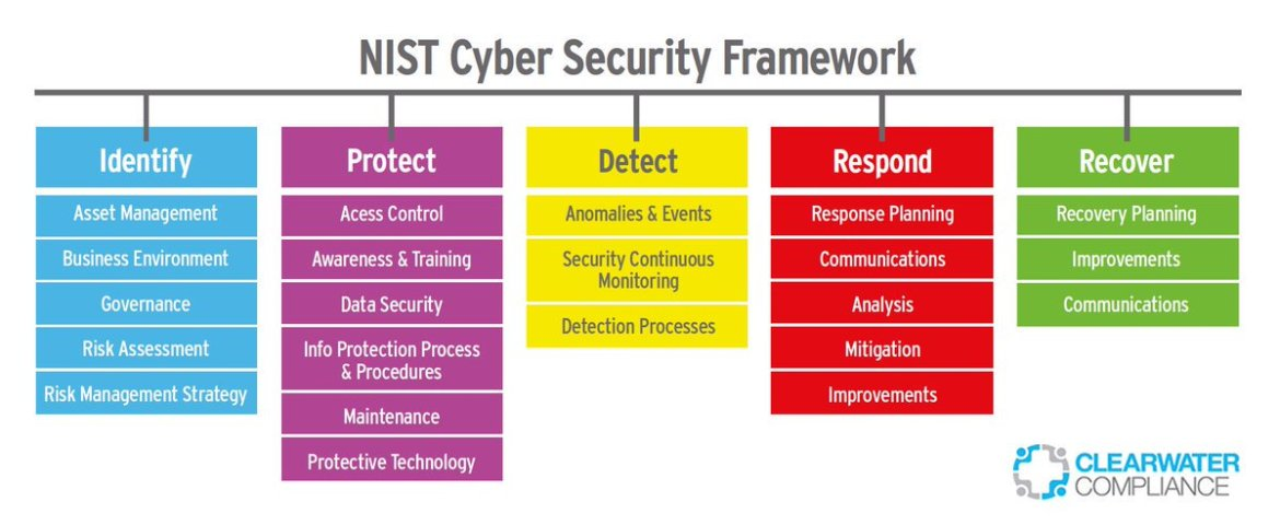 NIST unveils Internet of Things #cybersecurity guidance       [via @evankirstel] #ioT
