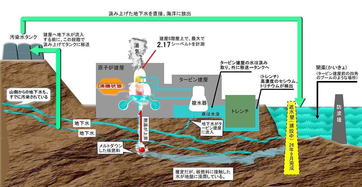 test ツイッターメディア - 福島原発から放射能汚染水を海に放流→東電、政府の隠蔽工作https://t.co/u20Up69S3f …汲み上げた地下水を直接、海洋に放出 https://t.co/GPXqgIxJbC