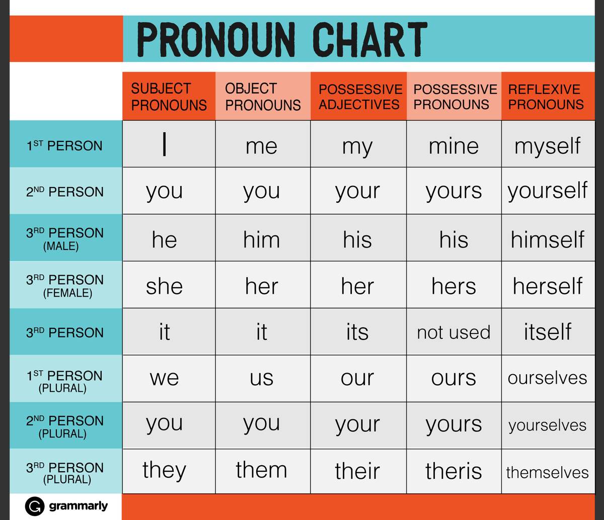 Grammarly On Twitter Need Help With Pronouns Check Out