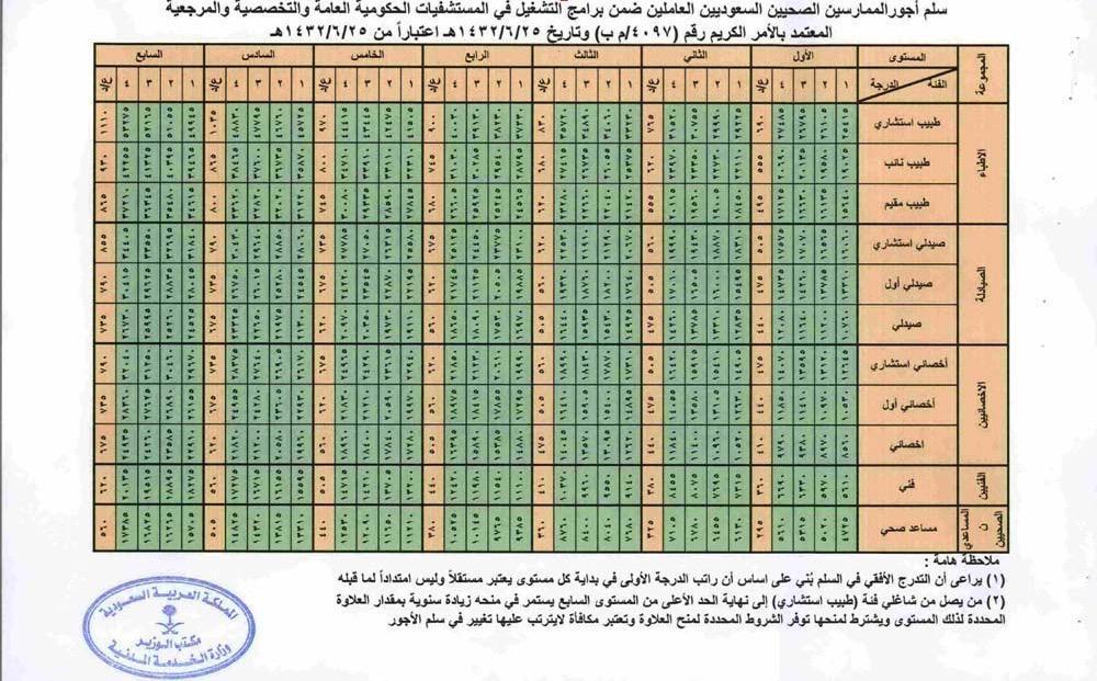 خطة الامتياز A Twitter سلم رواتب الأطباء السعوديين والوظائف