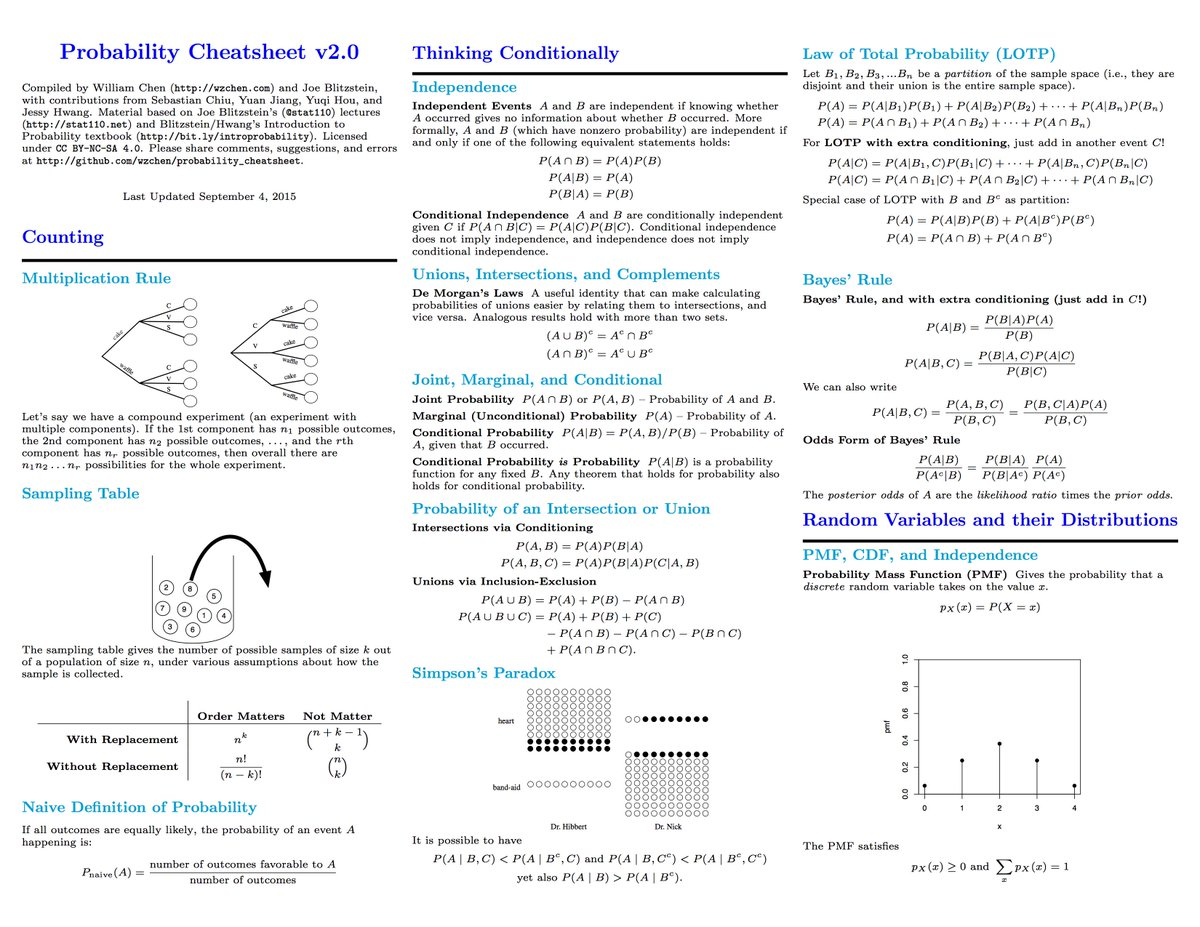 Probability Cheat Sheet