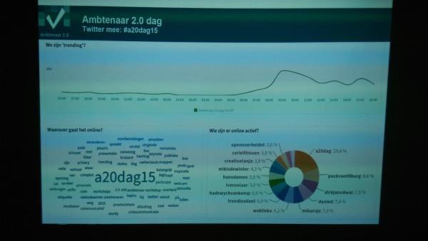 Overzicht van Twitter over de #a20dag15