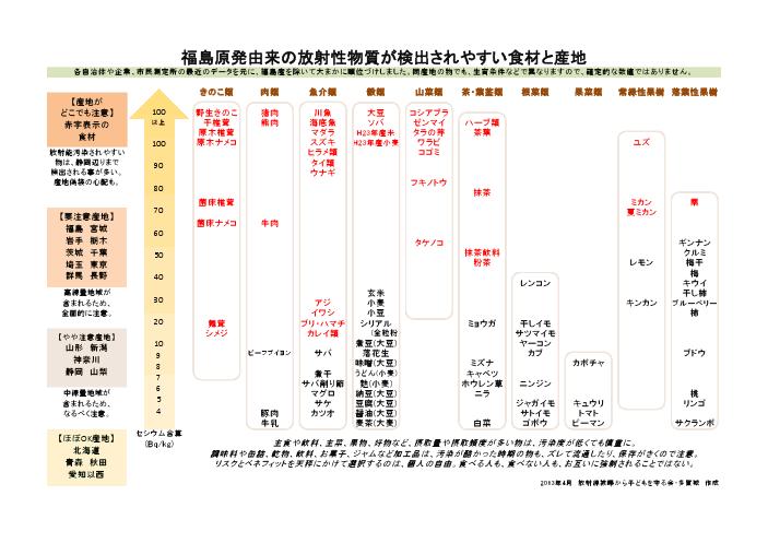 test ツイッターメディア - 今、日本人が食べてはいけないものワースト10~【分かり易い汚染食品の分別方法】 https://t.co/Y6GFB2WKxs…:福島原発由来の放射能物質が検出されやすい食材と産地~避けられない事が分かってしまいました。 https://t.co/vcPpycFlj8