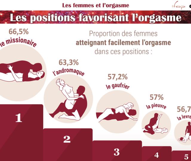 Ifop On Twitter Journeemondialedel E Ifopcam_fr Les Positions Favorisant L E Httpst Cofghablpnty