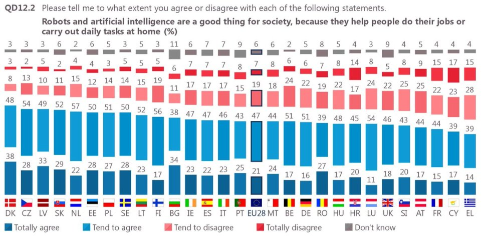 test Twitter Media - 68% of Europeans see #robots & #AI as a good thing for society. Details in latest #eurobarometer https://t.co/oqKZvvW9ZB https://t.co/36FPLRr2Yn