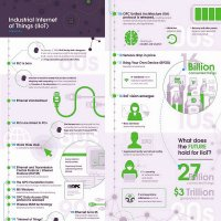 The Industrial Internet of Things Timeline