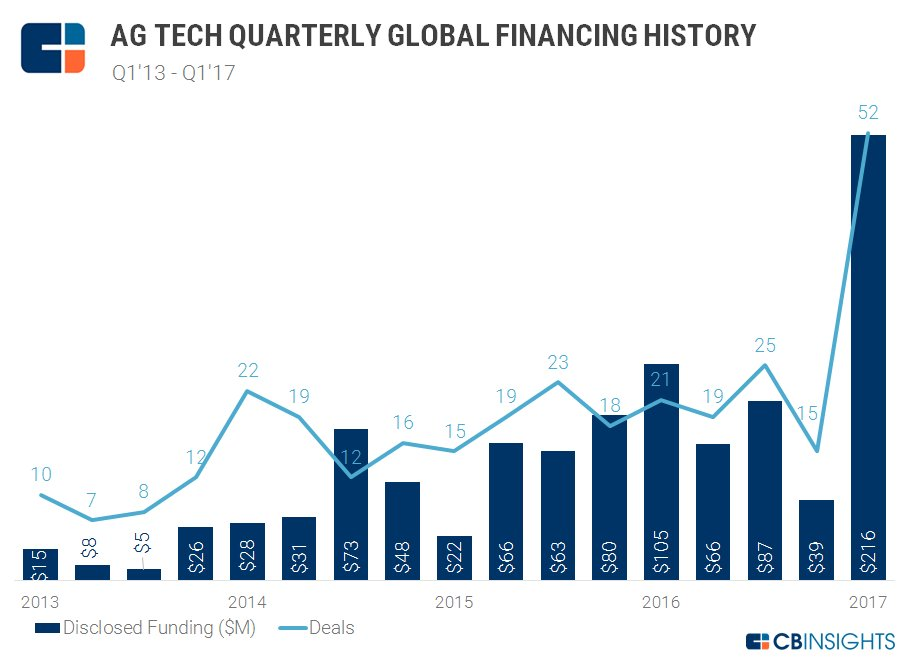#AgTech #Funding Surge  #Ag #Farming #Agritech #FoodTech #IoT #drone #Bigdata #robot #AI #VC
