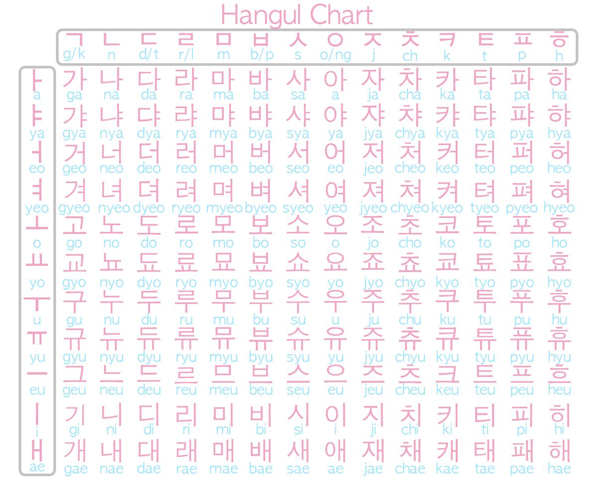 Korean Alphabet Chart Printable