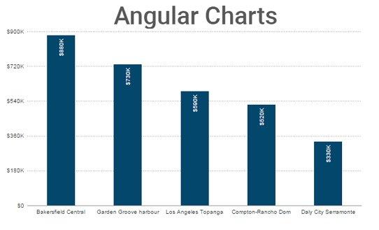 angular-fusion-charts | Angular-js Module to create amazing charts |  #angularjs