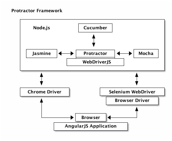 Protractor for Testing AngularJS based Web Applications