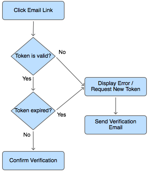 User email verification for Laravel 5    #laravel #php #angularjs #javascript #jquery #css3