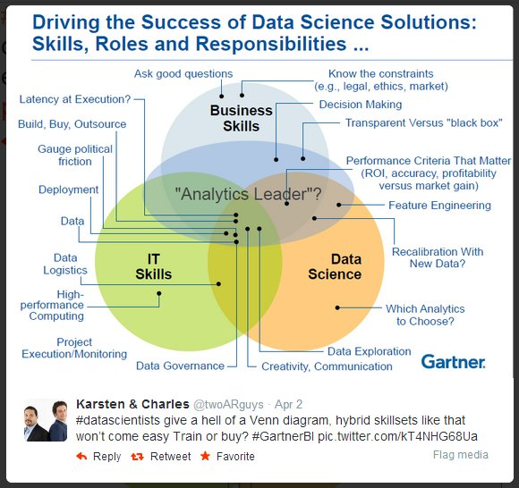 . @mikegbuckHow Skills, Roles and Responisibilities define great #DataScience #BigData