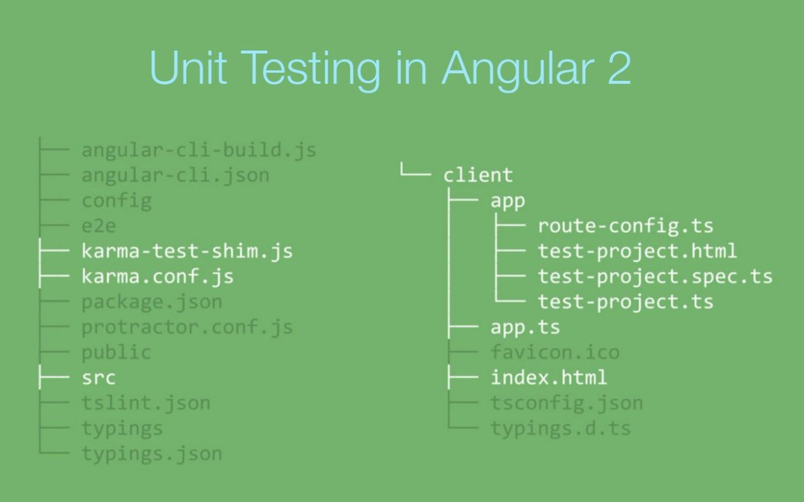 Unit Testing in Angular 2. Courtesy of @cironunesdev #JavaScript