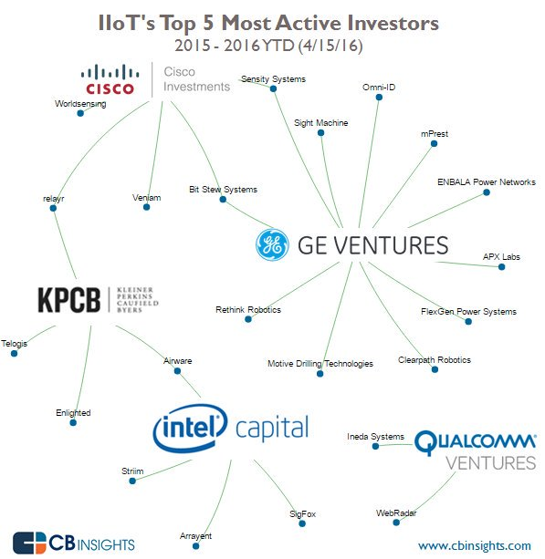 The most active #IoT investors #venturecapital