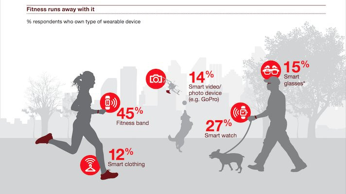 Nearly half of Americans own a wearable, 36 percent own 2 or more  #InternetofThings #IoT