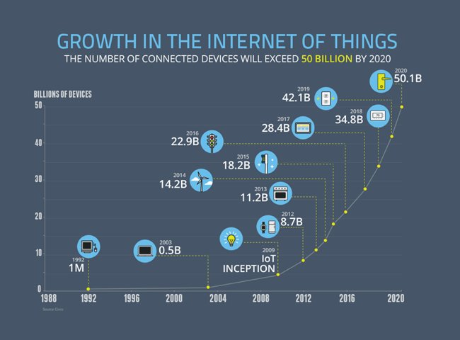 The Growth of the Internet of Things #dataviz  by @rtkrum